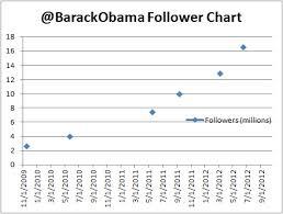 File 20120614 Barackobama Follower Chart Jpg Wikimedia