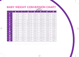 Weight Conversion Chart Baby Weight Conversion Chart Free Download