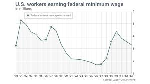 Minimum Wage Increase Chart Who Earns The Minimum Wage A Refresher Marketwatch