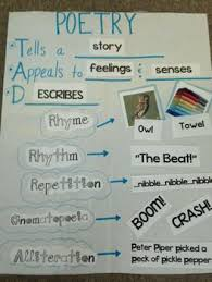 Types Of Poetry Anchor Chart Poetry Anchor Chart Poetry Anchor Chart Teaching Poetry