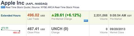 Aapl Stock Quote Real Time AAPL stock skyrockets toward 100 in premarket trading following 100M 29