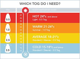 Baby Sleep Temperature Chart Choosing The Right Sleeping Bag For Your Baby