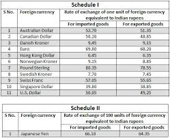 Indian Currency Chart For School Project India Issues Exchange Rate Circular For Overseas Currencies