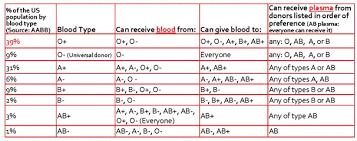 Blood Type Antigen Chart Blood Type Antigens