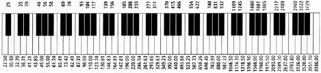 Piano Note Chart Piano Notes Diagram C1 Free Wiring Diagram For You