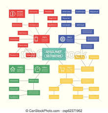 Process Control Mind Map With Relationship Connection Risk Analysis Infographic Vector Template