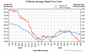 Why Gas Prices Arent Falling With Oil Prices Business Insider