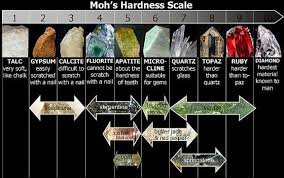 Tip Hardness Chart The Mohs Scale Of Mineral Hardness Rock Science Geology