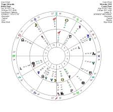 Tiger Woods Astrology Chart Tiger Woods Arrest For Alleged Dui Anthony Louis