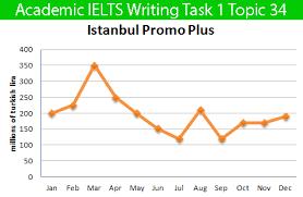 sample essay for academic ielts writing task topic bar chart sample essay for academic ielts writing task 1 topic 34 chart