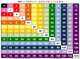 Free Printable Rainbow Facts Chart Rainbow Multiplication Chart Family Educational Resources