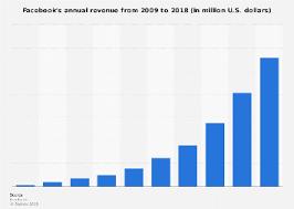 Facebook Revenue Chart Facebook Annual Revenue 2018 Statista