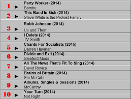 abum chart the socialist rnb top 20 album chart is in were not in it much