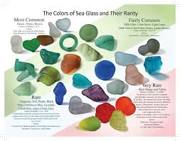 source unknown chart of colors of sea glass and their rarity