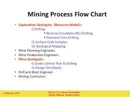 Diamond Mining Process Flow Chart Surface Mining Planning And Design Of Open Pit Mining