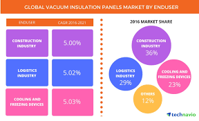 Global Vacuum Insulation Panels Market Driven by Increasing Demand ...