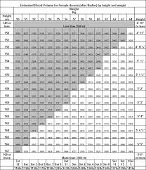 Blood Volume Chart Appendix 1 Estimated Blood Volume For Female Donors After