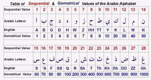 Alphabet Value Chart What Is A Numeral Gematrical Value Of The Arabic Alphabets
