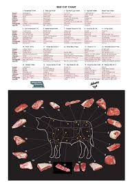 Beef Cut Chart Multiple Languages Danish Dutch English