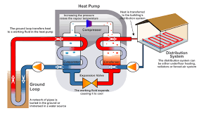 how a ground source heat pump works greenmatch diagram