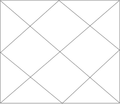Blank Astrology Chart Forms Blank Chart Templates Jupiters Web