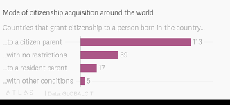Mode Of Citizenship Acquisition Around The World