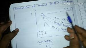 Thermodynamic Processes Chart Various Thermodynamics Processes On P V Diagram