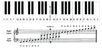 Piano Note Chart Piano Notes Diagrams Wiring Diagram Online