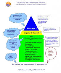 ideas for a communication planning spoken communication requires comms model3 large 862x1024 integrated communication skills