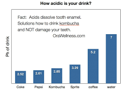 How To Drink Kombucha And Not Destroy Your Teeth Orawellness