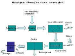 Flow Diagram Of Bakery Waste Water Treatment Plant Authorstream