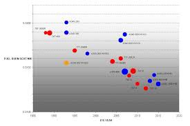 Aircraft Fuel Consumption Chart Fuel Burn How They Stack Up Airliners Net