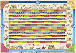 Lunar Chart 2015 Moon Gardening Calendar Lunarorganics Com