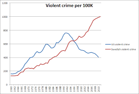 What Is Swedens Historical Violent Crime Rate Vs