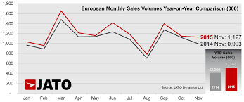 new car launches november 2014European New Car Registrations Posted Second Highest Monthly