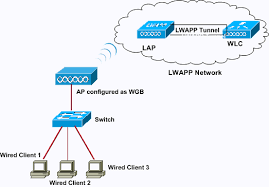 workgroup bridges in a unified wireless network wgb config01 gif