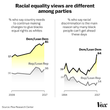 Civil Rights Leaders Chart The Opinion Revolution In Thinking About Race Phil