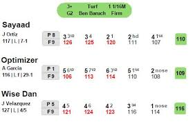 Timeformus Speed Figures Explained And Contrasted To Beyer