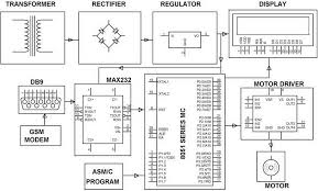 automatic railway gate control system projects using microcontroller railway level crossing gate control through gsm