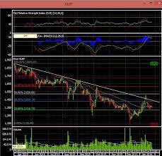 Analisa Teknikal Chart Saham Klbf Kalbe Farma Trade Or
