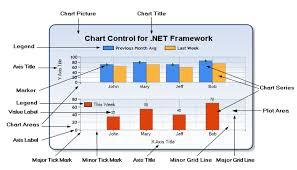 Microsoft Chart Control