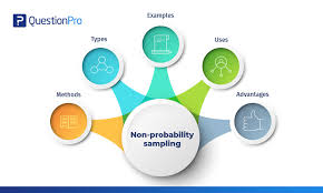 A recruitment method for new participants. Non Probability Sampling Definition Types Examples And Advantages Questionpro