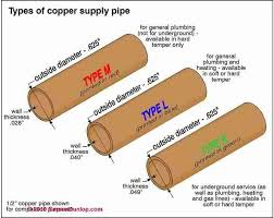 Copper plumbing types c carson dunlop associates