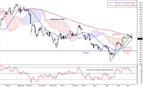 Klse Composite Index Chart Bearish Signs On The Fbm Klci Chart Borneo Post Online