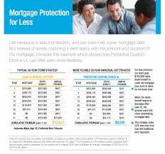 protective mortgage life insurance solution