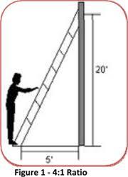 Ladder Height Chart Extension Ladder Chart Sunset Ladder Scaffold Blog