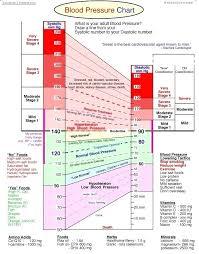 Printable Blood Pressure Chart Monitoring Uk Midcitywest Info