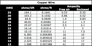 Nec Wire Gauge Ampacity Chart Video How To Calculate Ampacity Based On Nec Standards