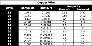 Wire Ampacity Chart Nzdusdchart Com