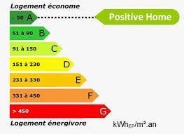 Classe Energie Appartement C Est Quoi Unique Classe Énergie Maison Classe  Energie Le Calcul Dpe Du